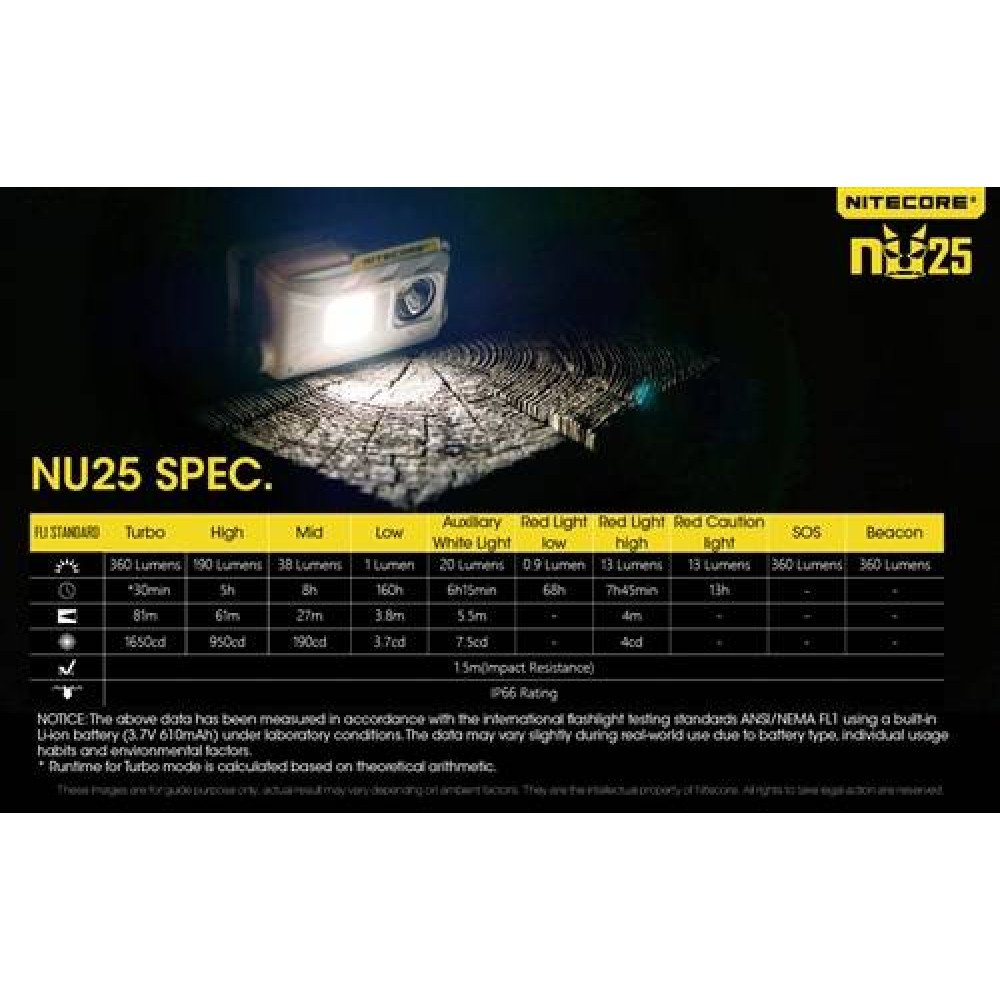 NITECORE NU25 Rechargeable Headlamp - 190 Lumen with 360 Lumen Turbo; 1.9oz